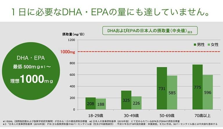 目標量の約半分のDHA・EPAをたった3粒で補給   amwaylive
